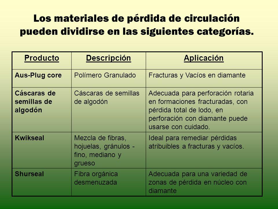 Los materiales de pérdida de circulación pueden dividirse en las siguientes categorías.
