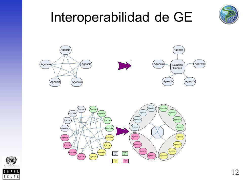 Interoperabilidad de GE