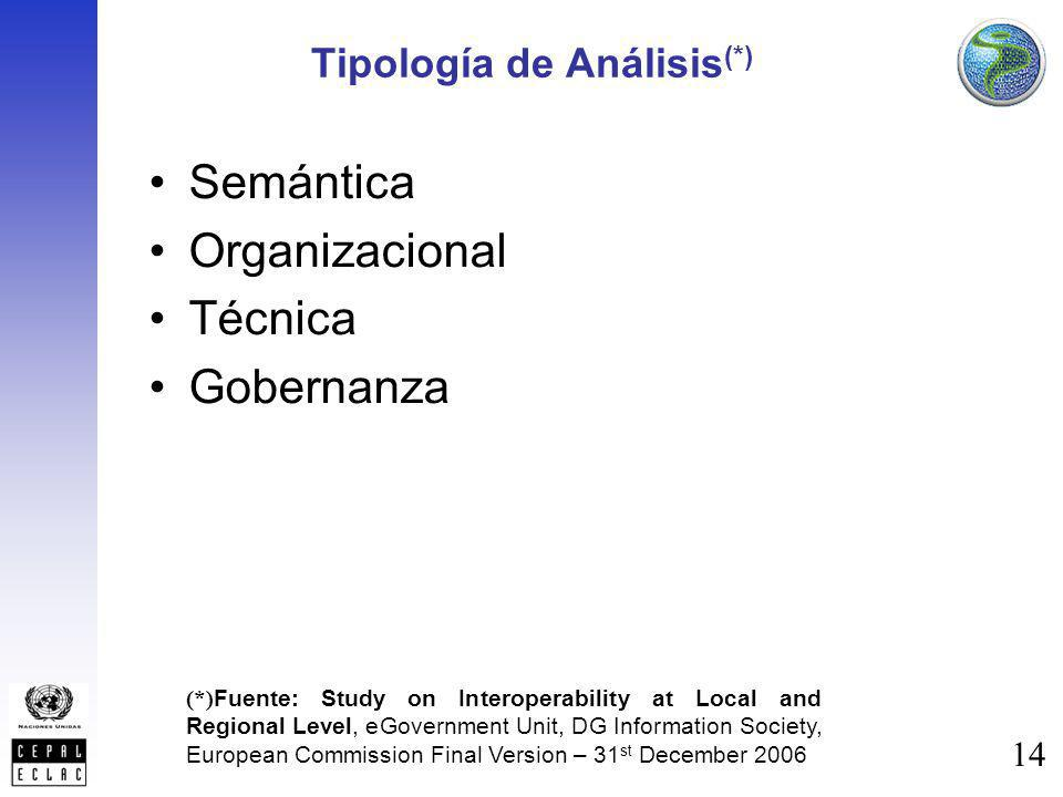 Tipología de Análisis(*)