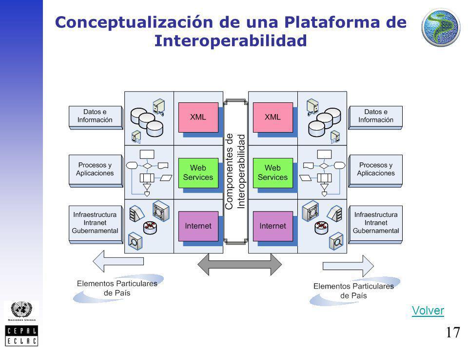 Conceptualización de una Plataforma de Interoperabilidad