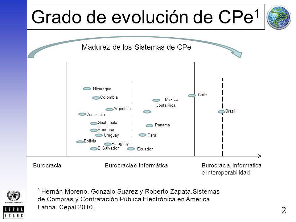 Grado de evolución de CPe1