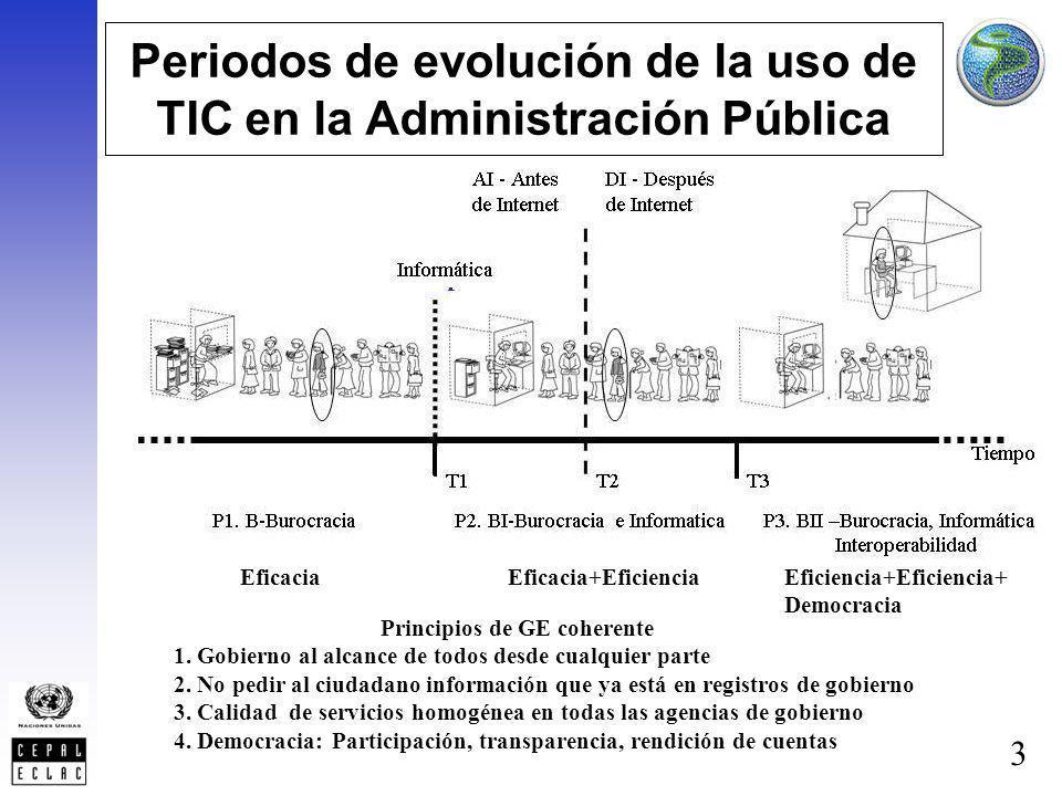 Periodos de evolución de la uso de TIC en la Administración Pública