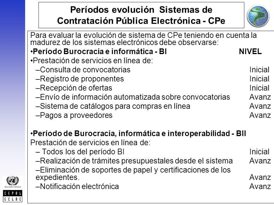 Períodos evolución Sistemas de Contratación Pública Electrónica - CPe
