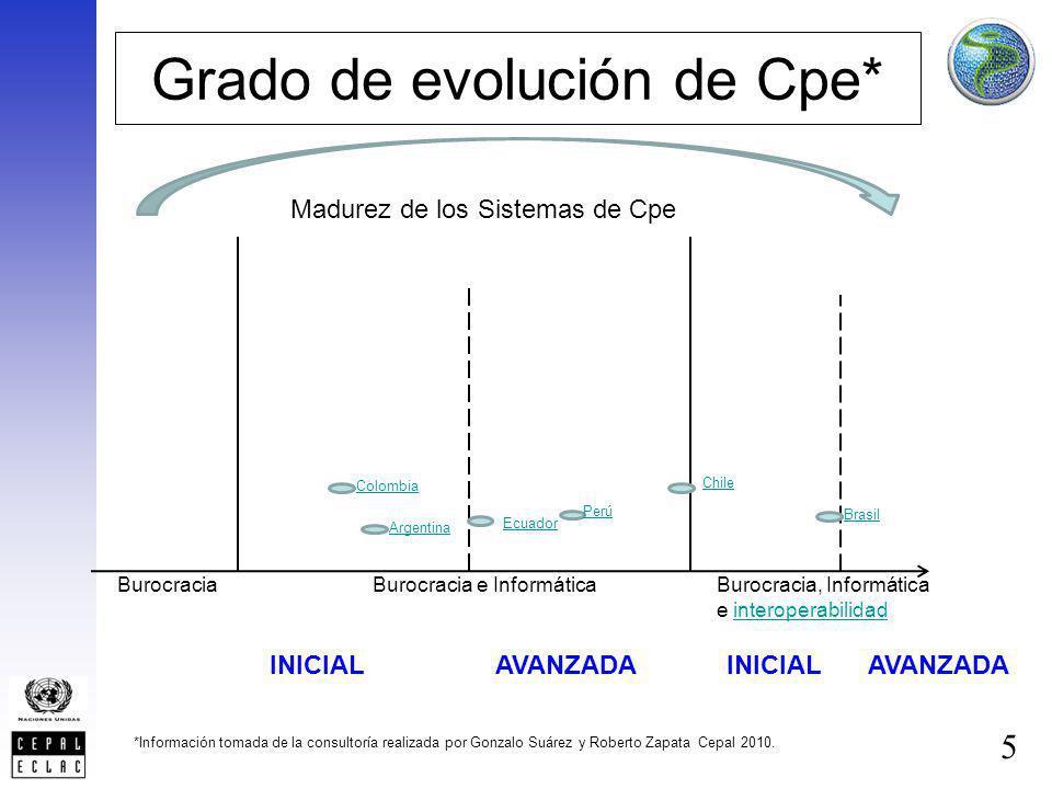 Grado de evolución de Cpe*