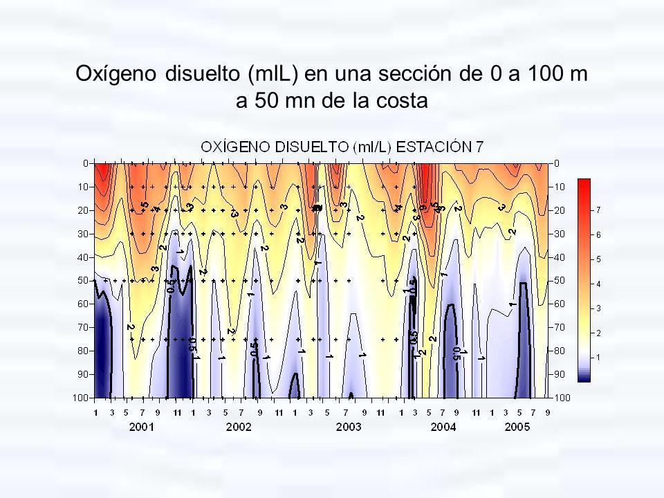 Oxígeno disuelto (mlL) en una sección de 0 a 100 m a 50 mn de la costa