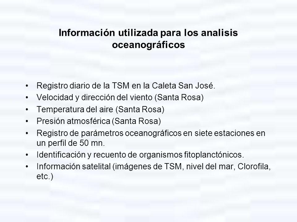 Información utilizada para los analisis oceanográficos