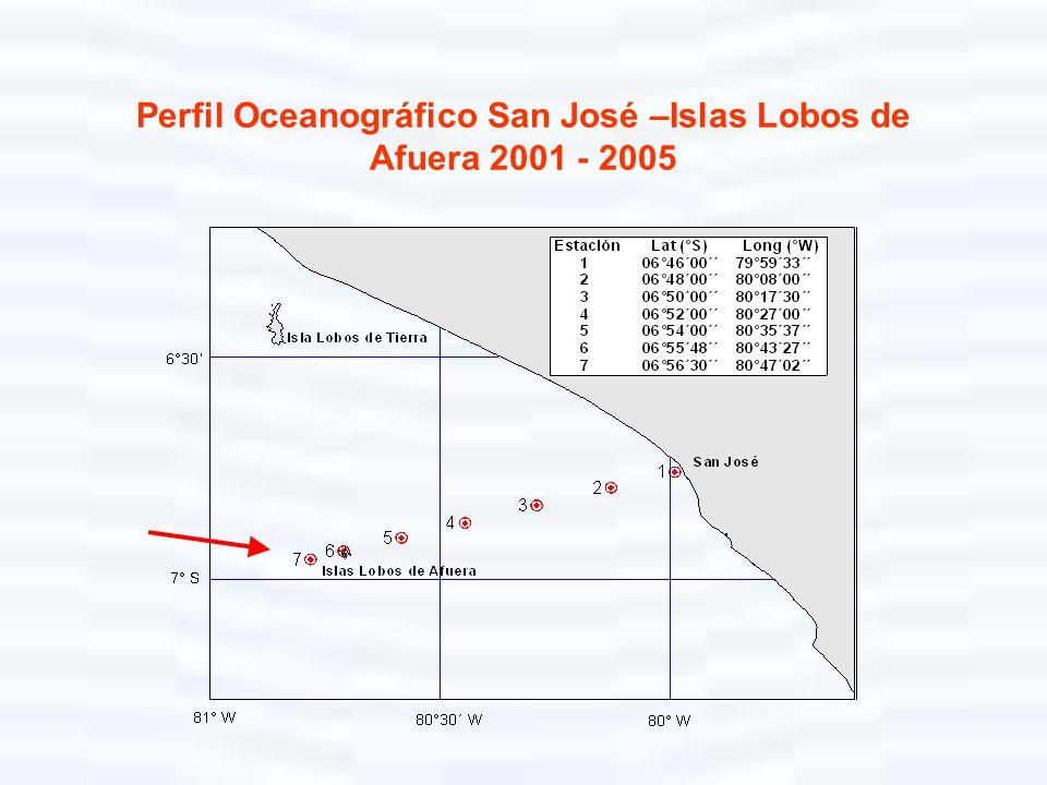 Perfil Oceanográfico San José –Islas Lobos de Afuera 2001 - 2005