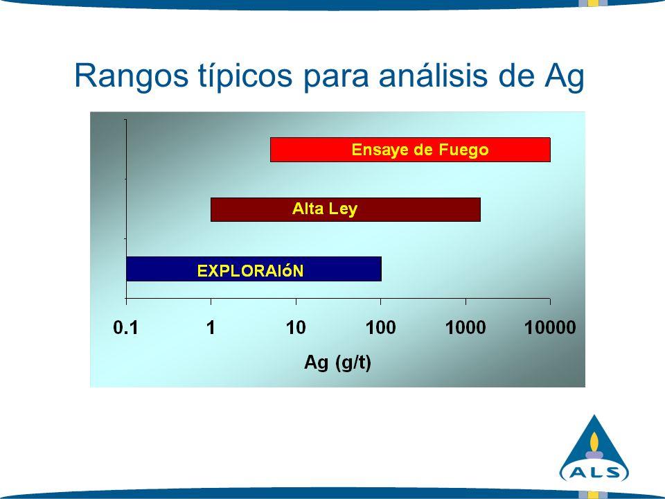 Rangos típicos para análisis de Ag