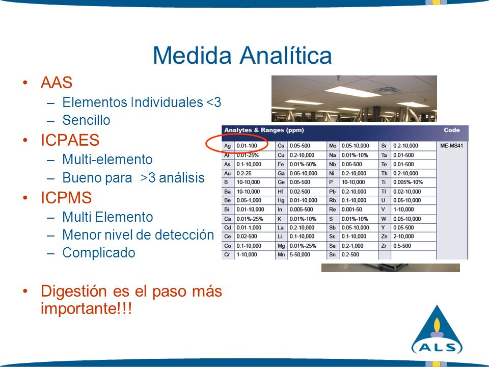Medida Analítica AAS ICPAES ICPMS