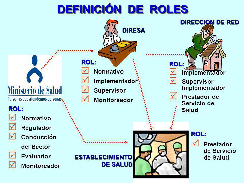 DEFINICIÓN DE ROLES DIRECCION DE RED DIRESA ROL: Normativo