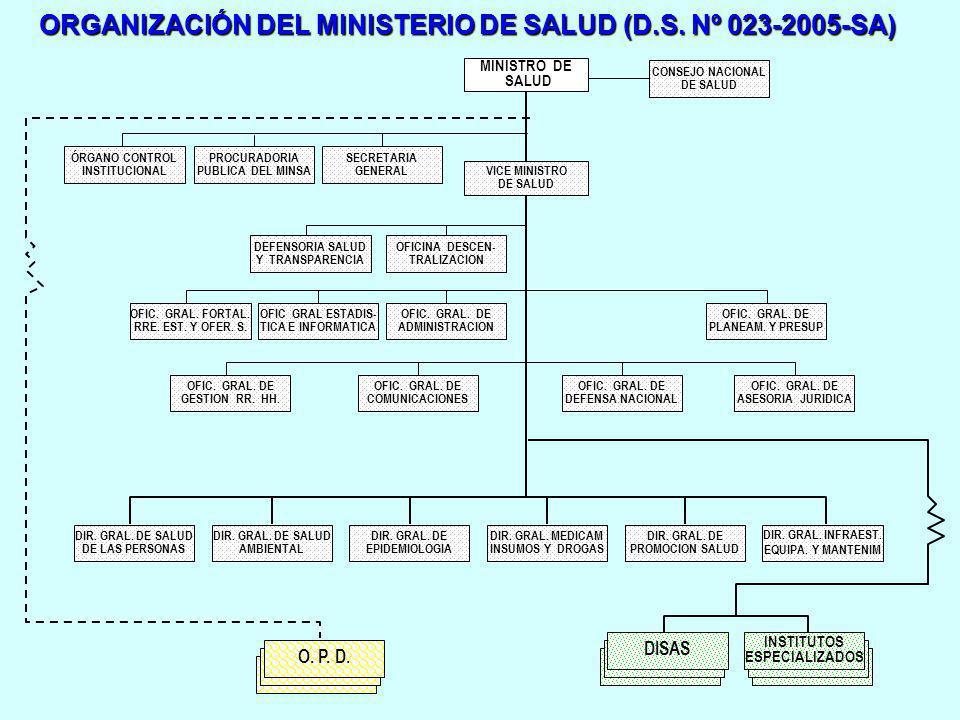 ORGANIZACIÓN DEL MINISTERIO DE SALUD (D.S. Nº 023-2005-SA)