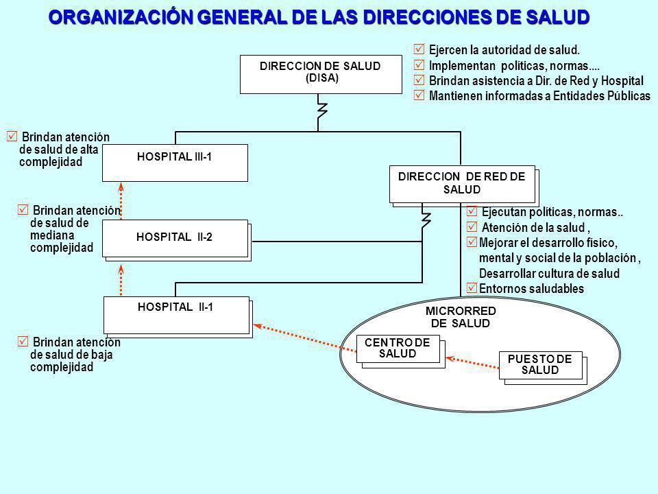 ORGANIZACIÓN GENERAL DE LAS DIRECCIONES DE SALUD