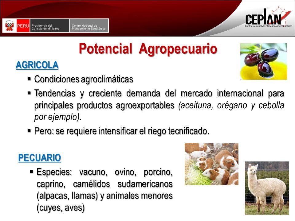 Potencial Agropecuario