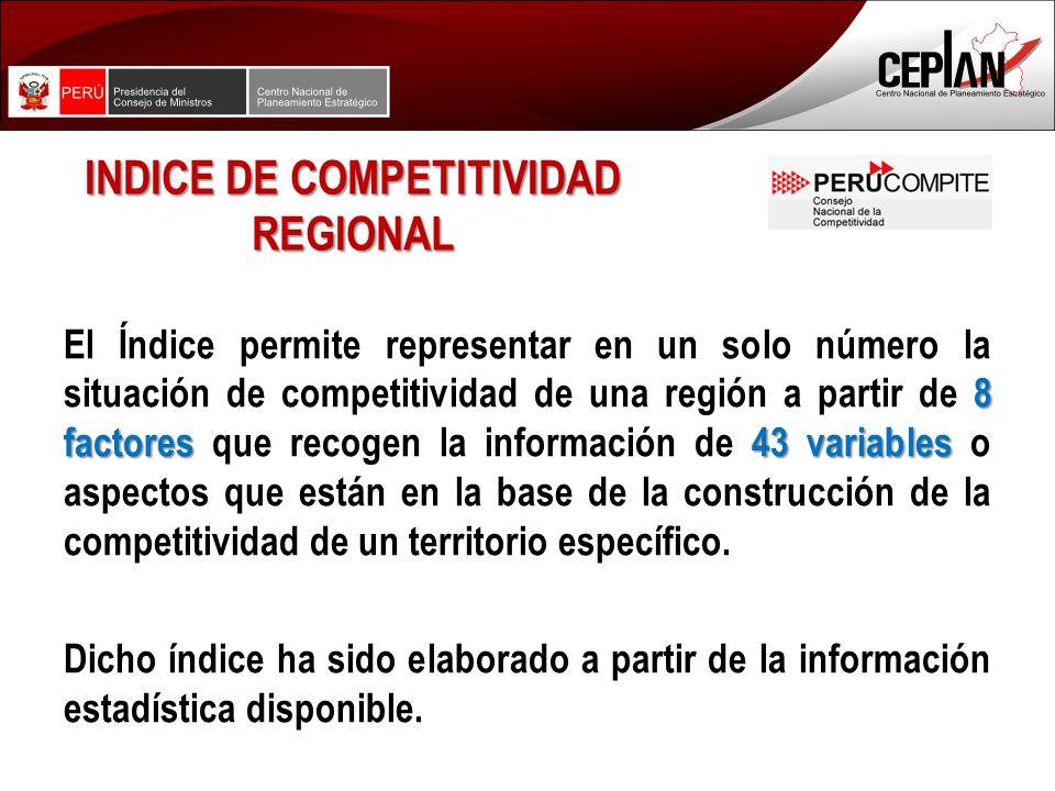 INDICE DE COMPETITIVIDAD REGIONAL