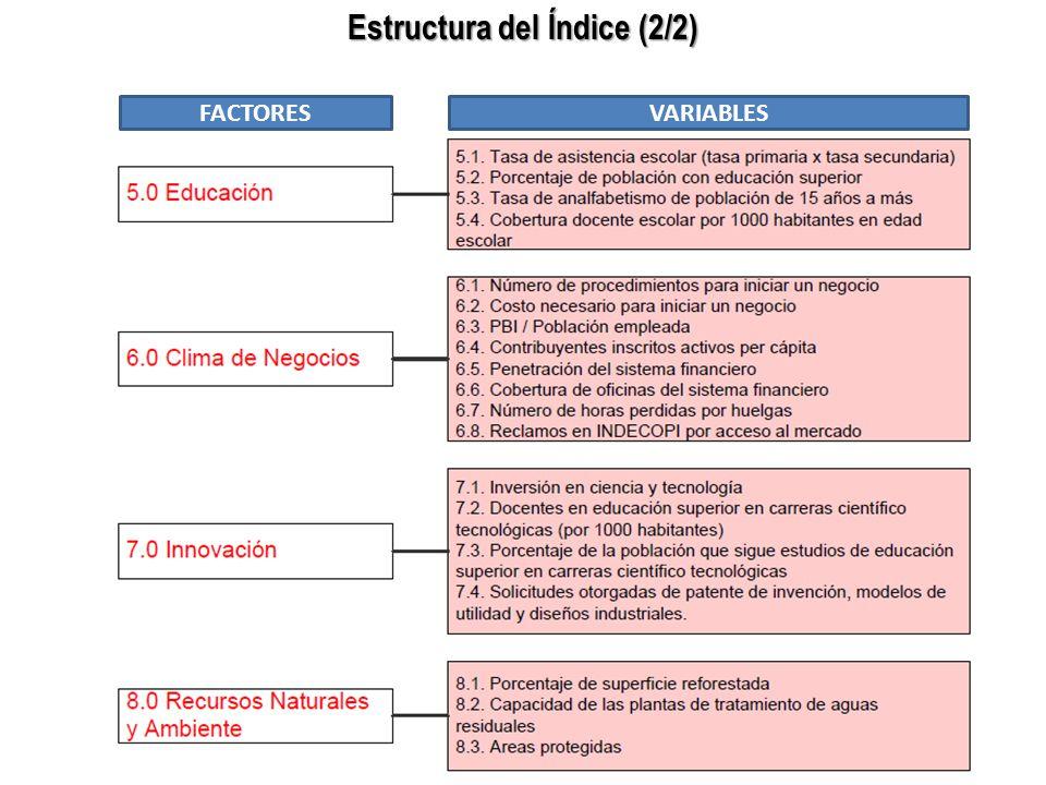 Estructura del Índice (2/2)