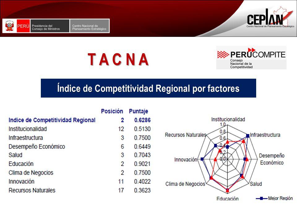 Índice de Competitividad Regional por factores