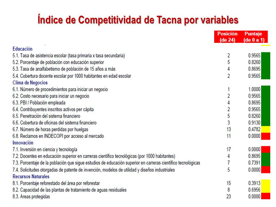 Índice de Competitividad de Tacna por variables