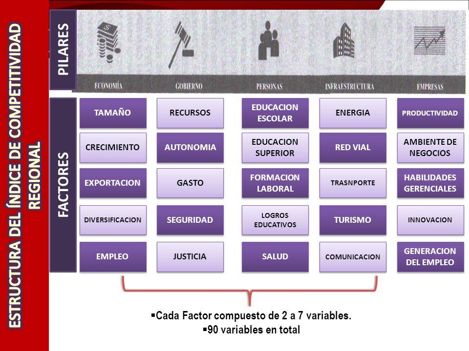 HABILIDADES GERENCIALES Cada Factor compuesto de 2 a 7 variables.