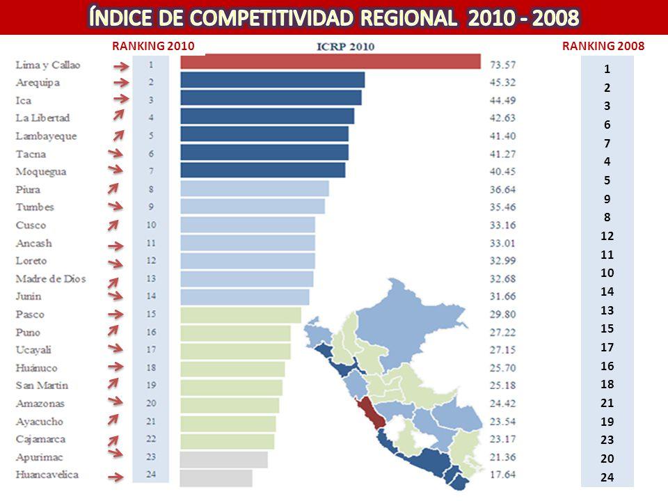 ÍNDICE DE COMPETITIVIDAD REGIONAL 2010 - 2008