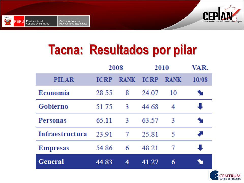 Tacna: Resultados por pilar