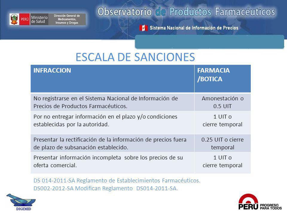 ESCALA DE SANCIONES INFRACCION FARMACIA /BOTICA