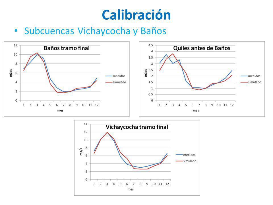 Calibración Subcuencas Vichaycocha y Baños