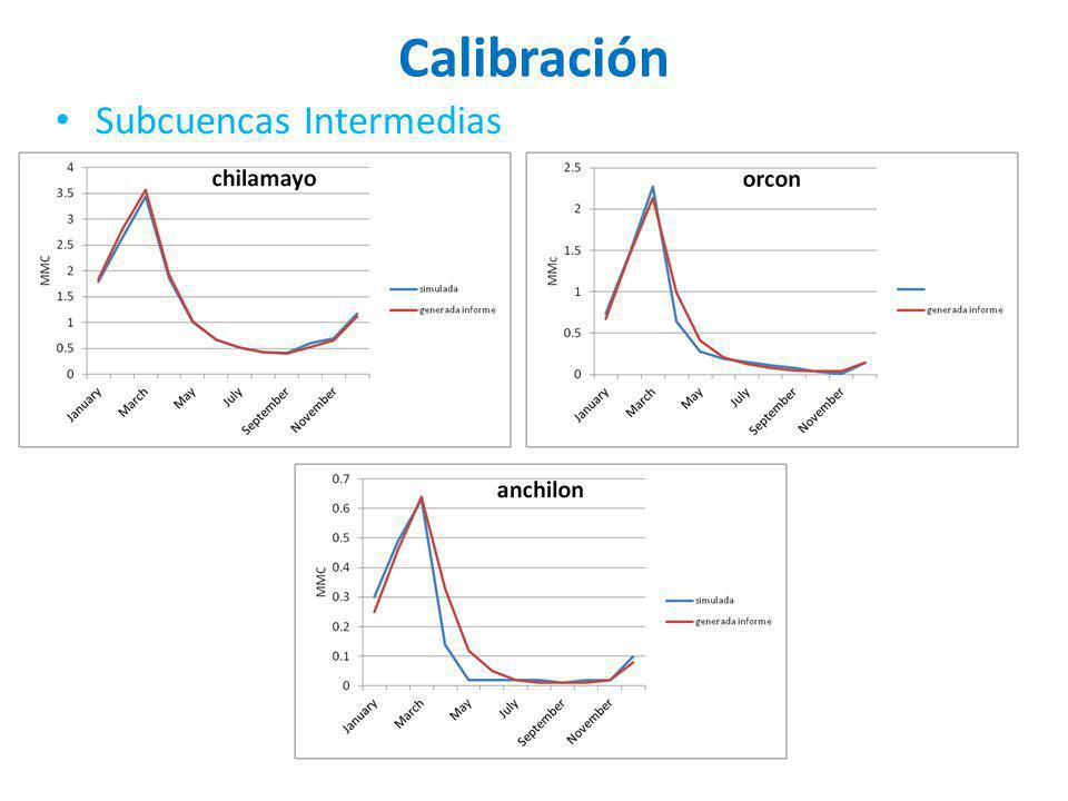 Calibración Subcuencas Intermedias