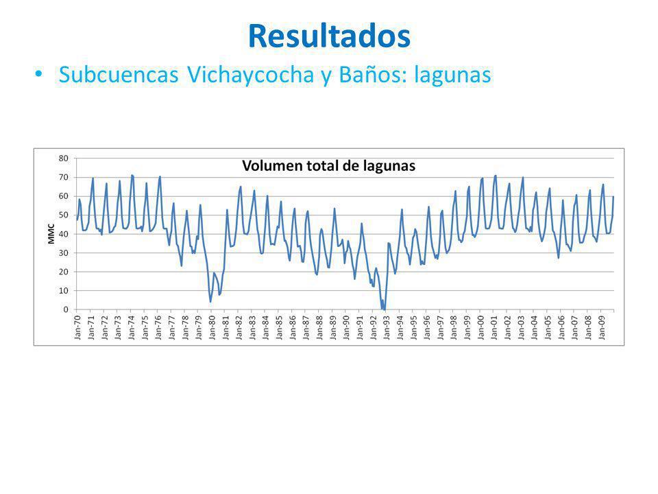 Resultados Subcuencas Vichaycocha y Baños: lagunas