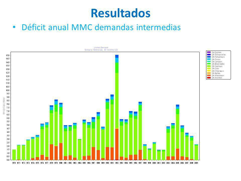 Resultados Déficit anual MMC demandas intermedias
