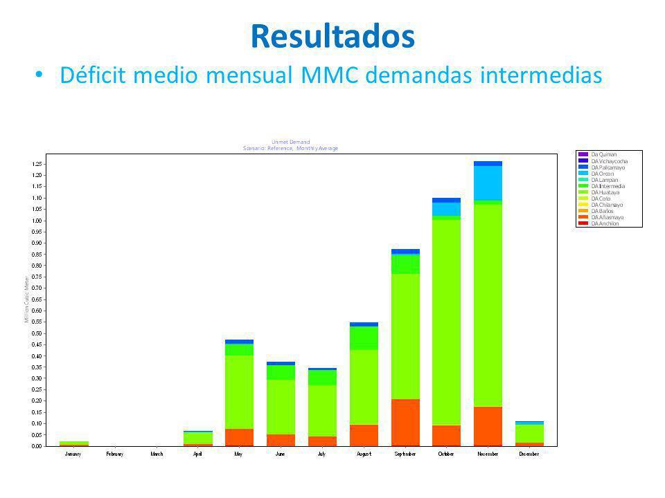 Resultados Déficit medio mensual MMC demandas intermedias
