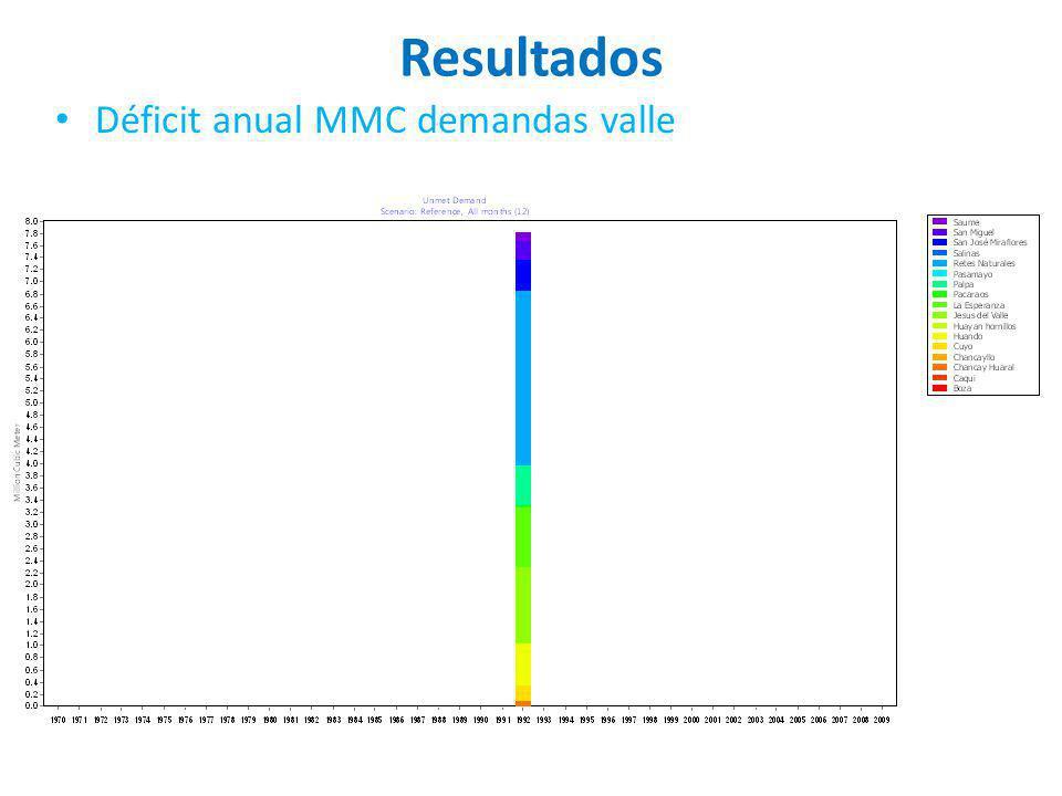 Resultados Déficit anual MMC demandas valle