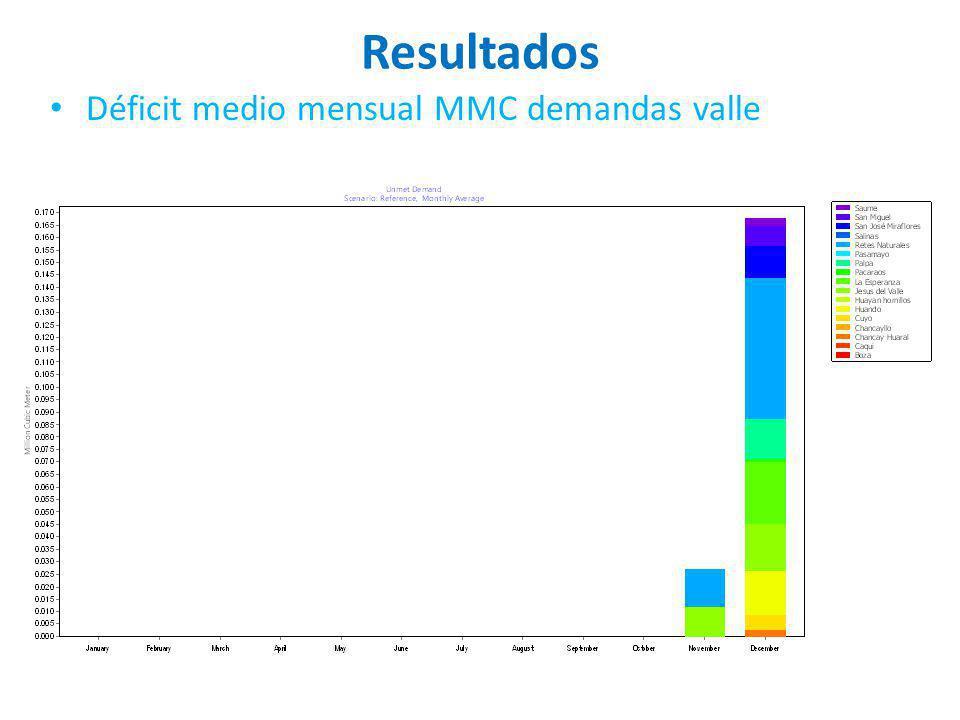 Resultados Déficit medio mensual MMC demandas valle