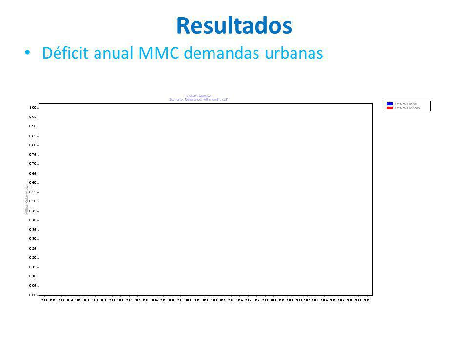 Resultados Déficit anual MMC demandas urbanas