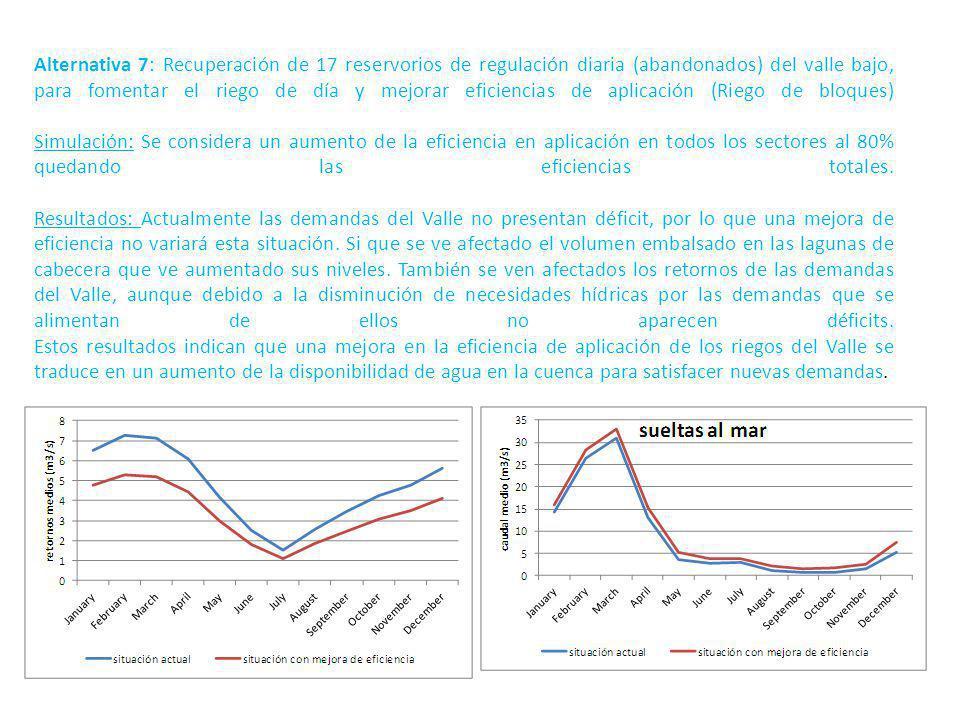 Alternativa 7: Recuperación de 17 reservorios de regulación diaria (abandonados) del valle bajo, para fomentar el riego de día y mejorar eficiencias de aplicación (Riego de bloques) Simulación: Se considera un aumento de la eficiencia en aplicación en todos los sectores al 80% quedando las eficiencias totales.