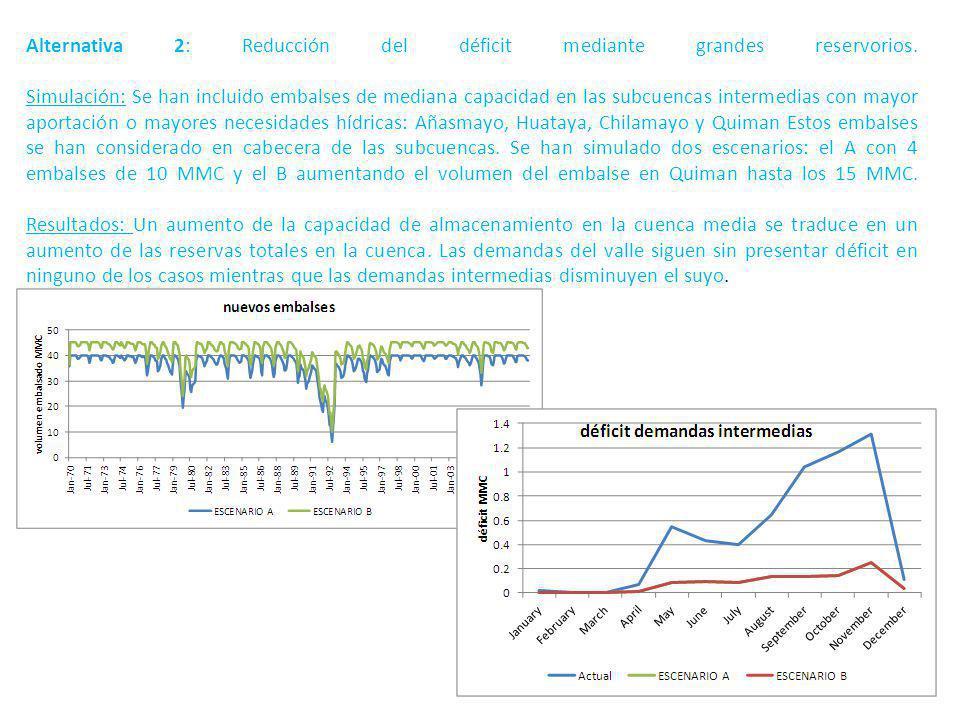 Alternativa 2: Reducción del déficit mediante grandes reservorios