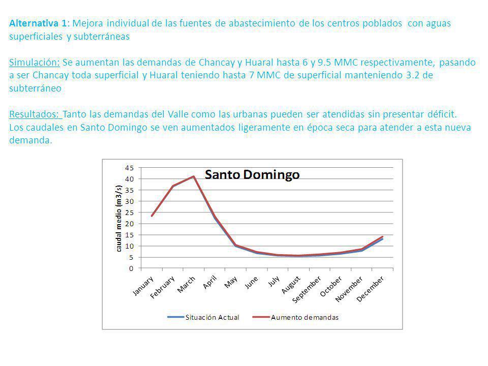 Alternativa 1: Mejora individual de las fuentes de abastecimiento de los centros poblados con aguas superficiales y subterráneas Simulación: Se aumentan las demandas de Chancay y Huaral hasta 6 y 9.5 MMC respectivamente, pasando a ser Chancay toda superficial y Huaral teniendo hasta 7 MMC de superficial manteniendo 3.2 de subterráneo Resultados: Tanto las demandas del Valle como las urbanas pueden ser atendidas sin presentar déficit.