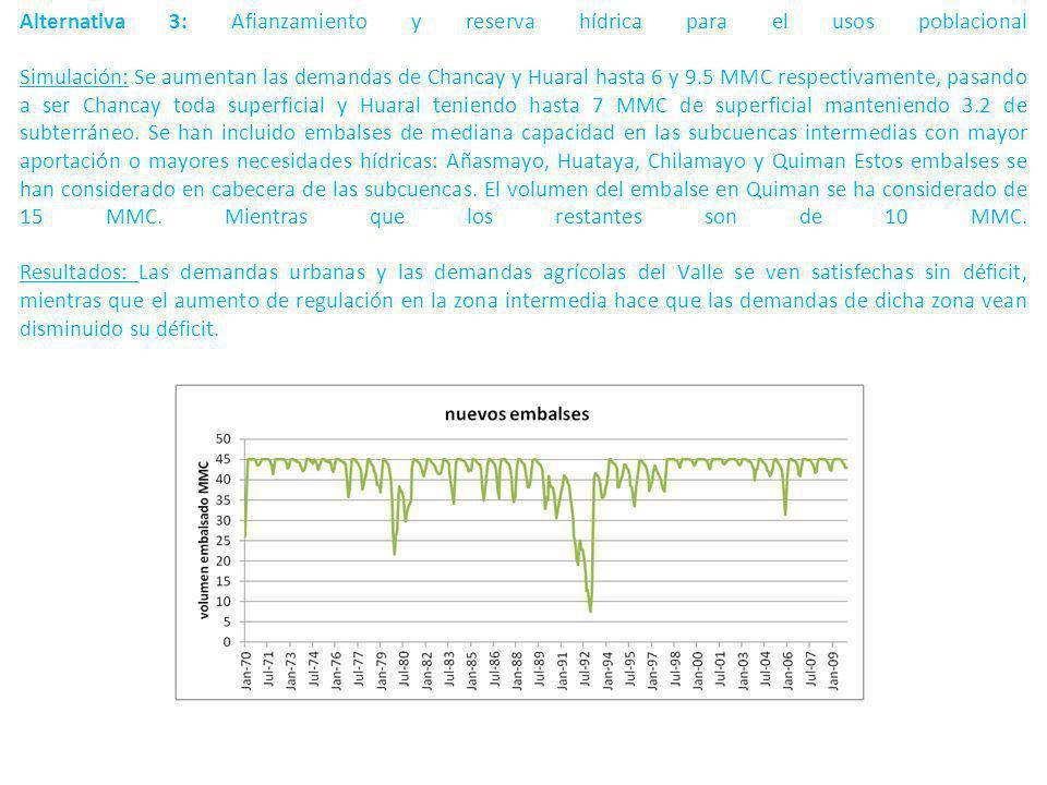 Alternativa 3: Afianzamiento y reserva hídrica para el usos poblacional Simulación: Se aumentan las demandas de Chancay y Huaral hasta 6 y 9.5 MMC respectivamente, pasando a ser Chancay toda superficial y Huaral teniendo hasta 7 MMC de superficial manteniendo 3.2 de subterráneo.