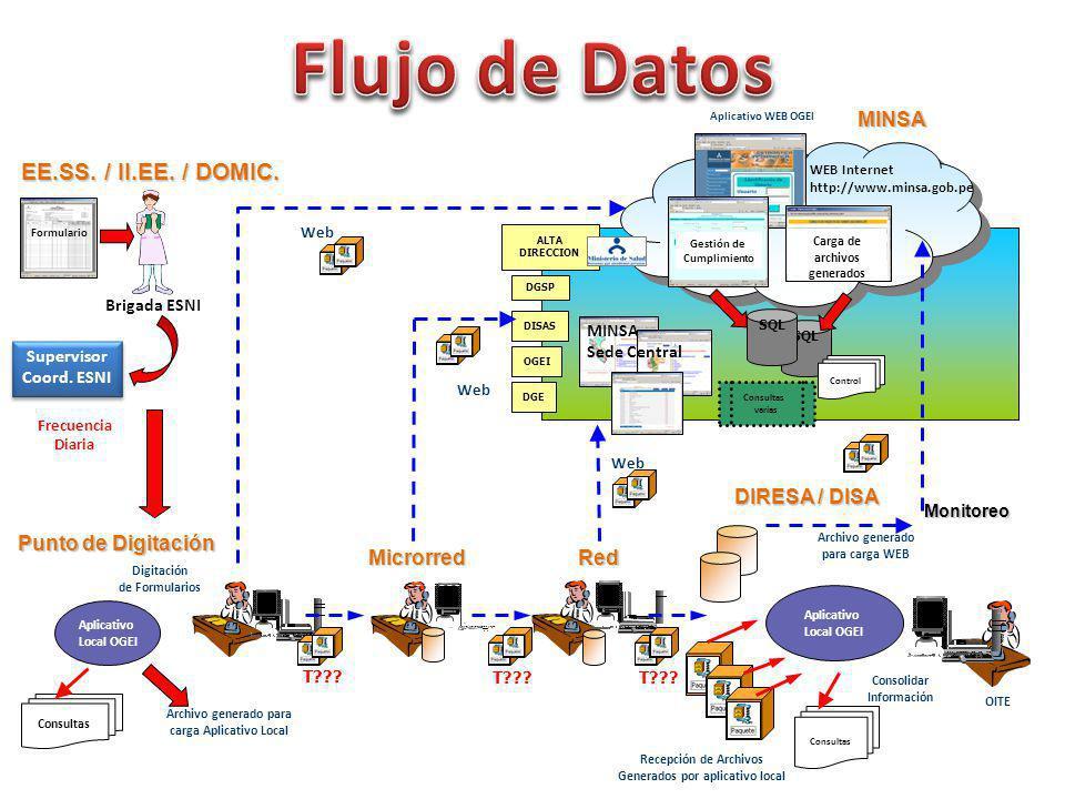 Flujo de Datos EE.SS. / II.EE. / DOMIC. MINSA DIRESA / DISA