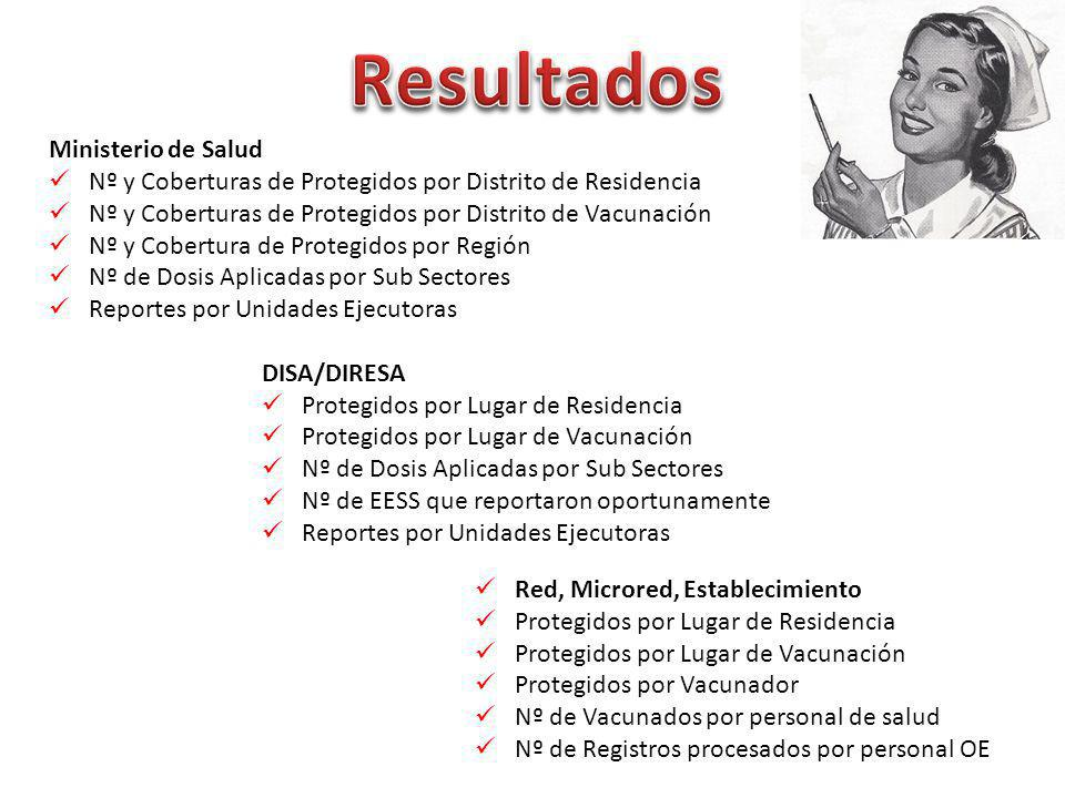 Resultados Ministerio de Salud