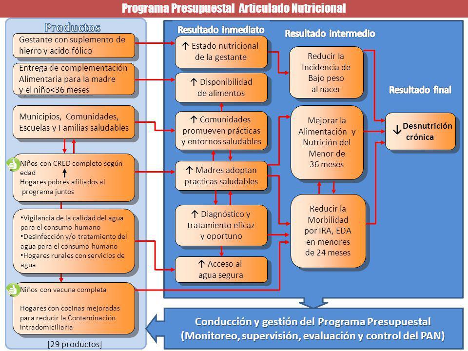 Productos Programa Presupuestal Articulado Nutricional ↓