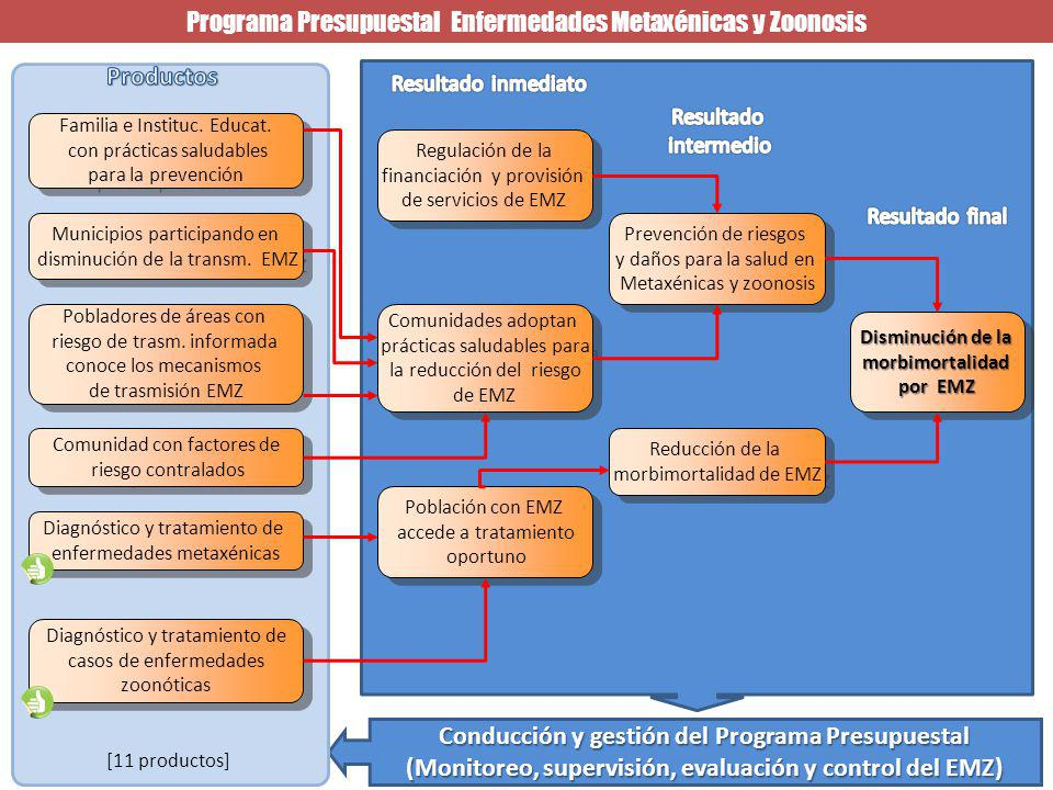 Programa Presupuestal Enfermedades Metaxénicas y Zoonosis