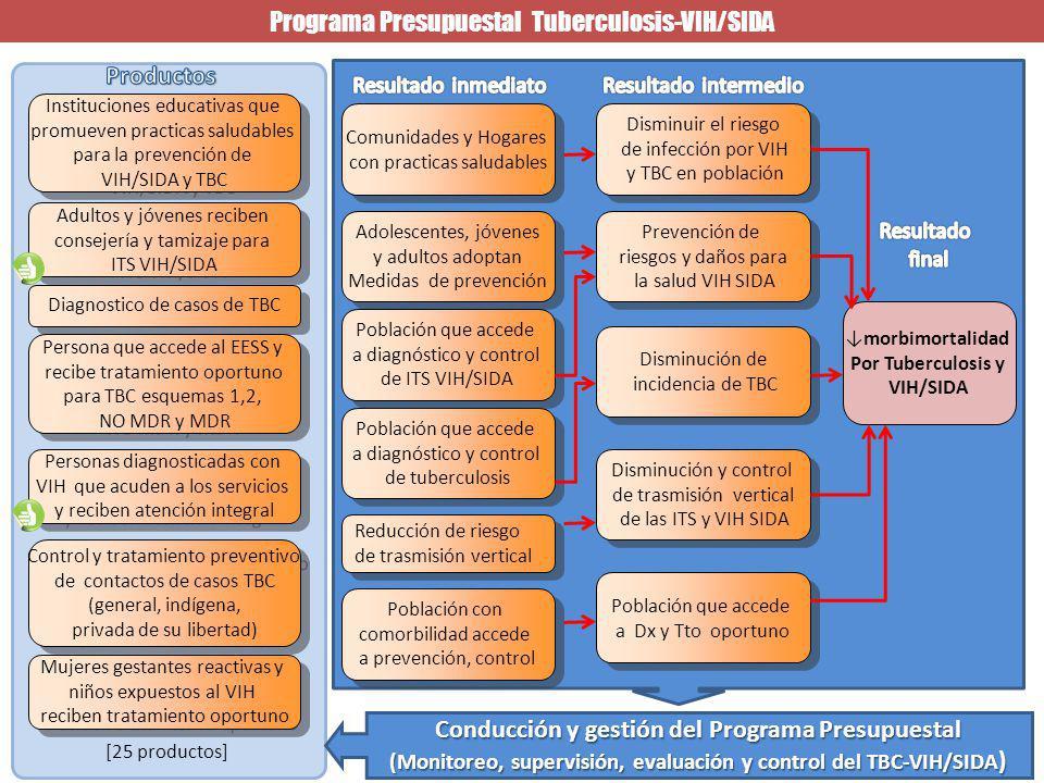 Productos Conducción y gestión del Programa Presupuestal