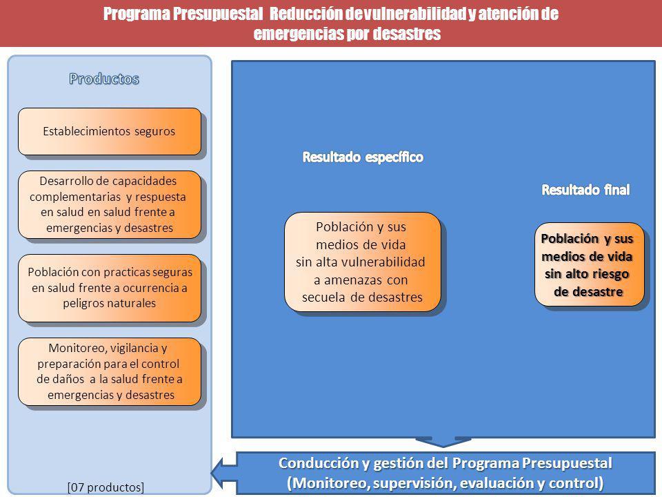 Programa Presupuestal Reducción de vulnerabilidad y atención de