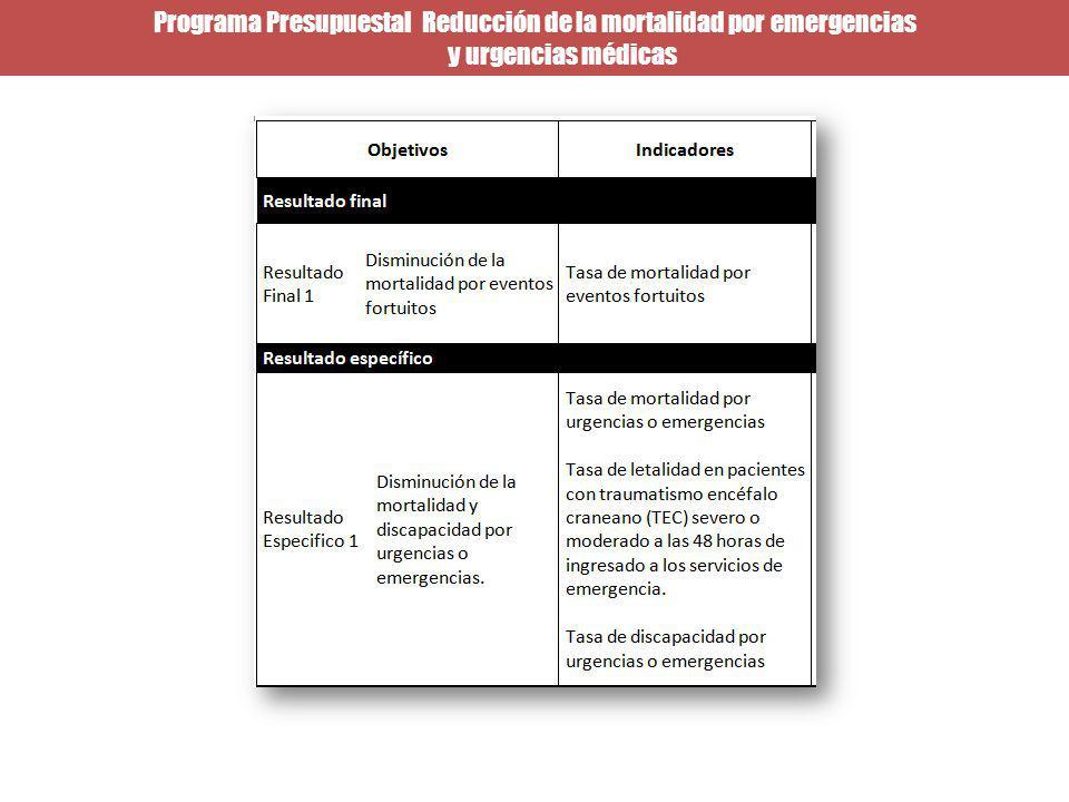Programa Presupuestal Reducción de la mortalidad por emergencias