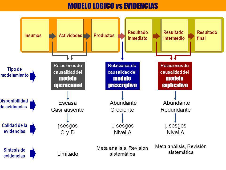 MODELO LOGICO vs EVIDENCIAS
