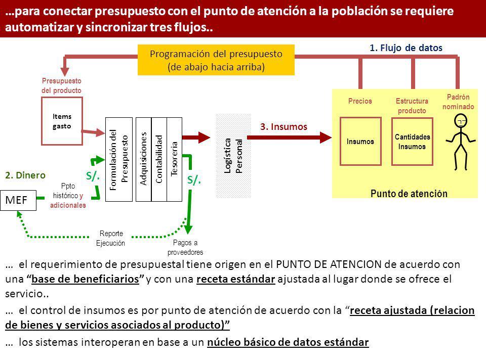 …para conectar presupuesto con el punto de atención a la población se requiere automatizar y sincronizar tres flujos..