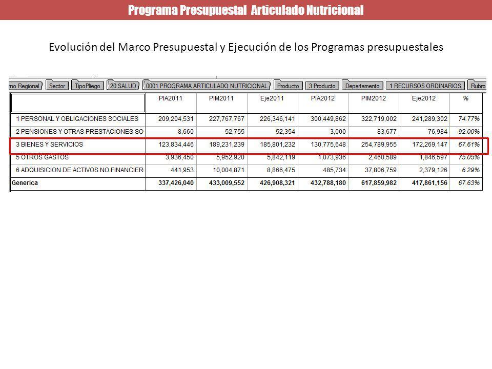 Programa Presupuestal Articulado Nutricional