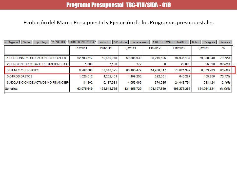 Programa Presupuestal TBC-VIH/SIDA - 016
