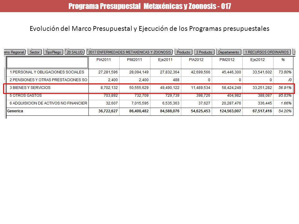 Programa Presupuestal Metaxénicas y Zoonosis - 017