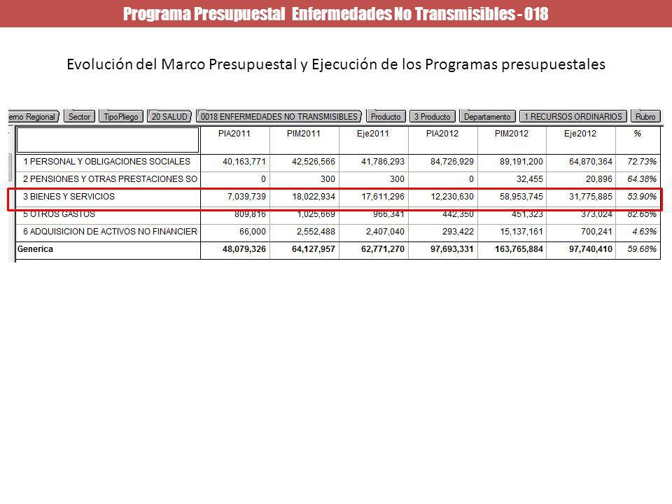 Programa Presupuestal Enfermedades No Transmisibles - 018